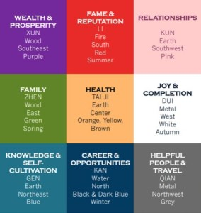 About the Feng Shui Bagua