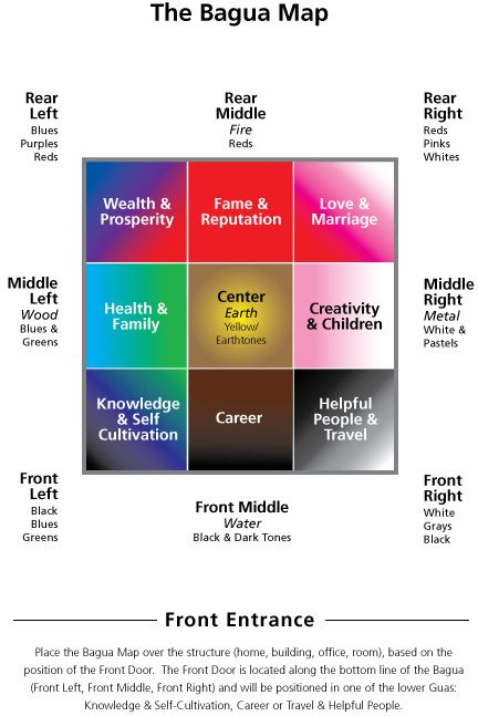 Feng Shui For Health bagua and the center grid, international feng shui guild