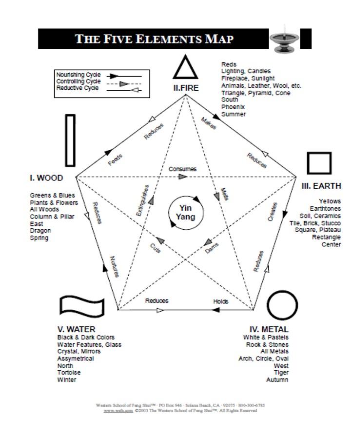 Western School of Feng Shui - five elements