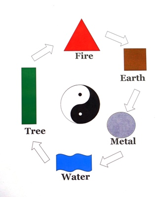 Feng Shui, The 5 Elements and You